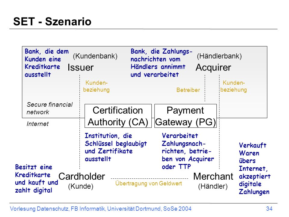 SET - Szenario Issuer Acquirer Certification Authority (CA) Payment