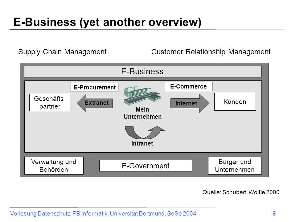 E-Business (yet another overview)