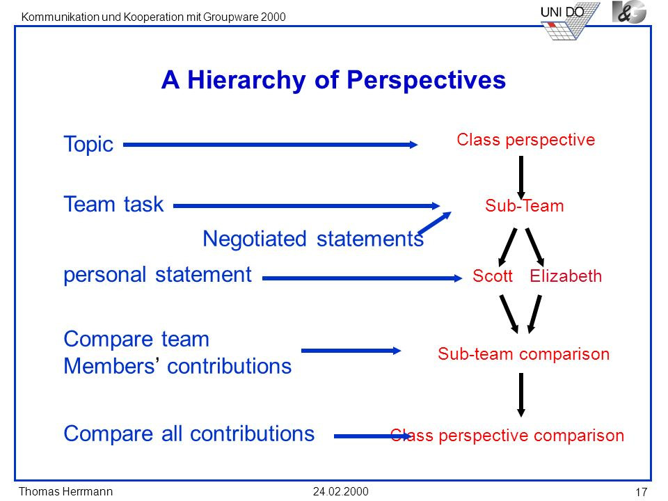 A Hierarchy of Perspectives