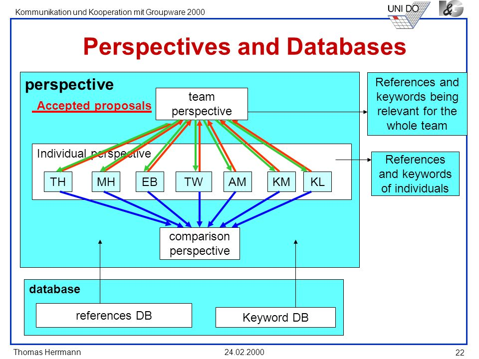 Perspectives and Databases