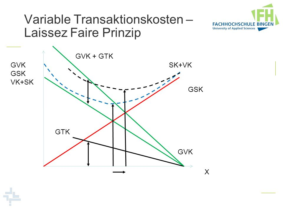Variable Transaktionskosten – Laissez Faire Prinzip
