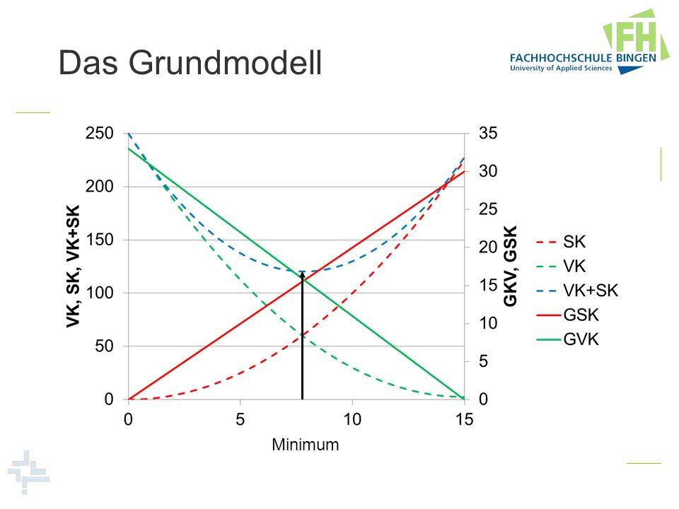 Das Grundmodell Minimum