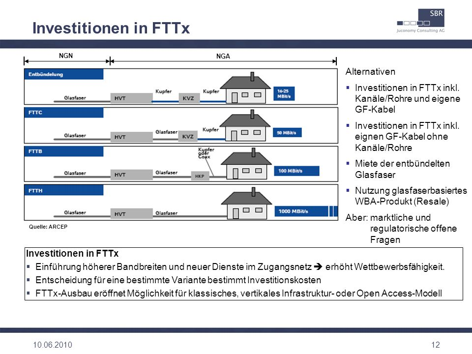 Investitionen in FTTx Alternativen