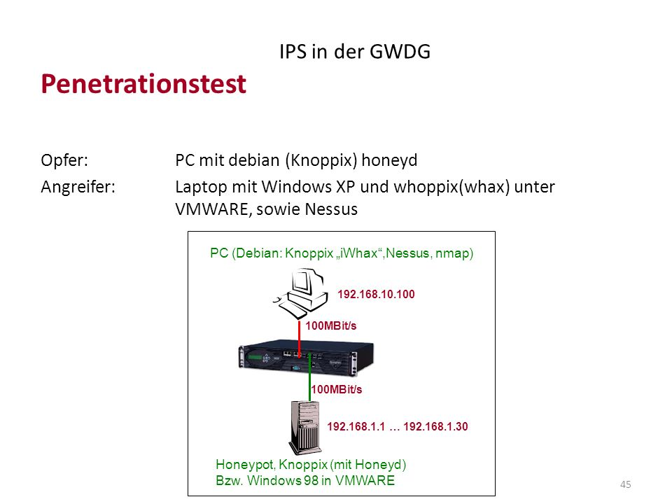 Penetrationstest IPS in der GWDG Opfer: PC mit debian (Knoppix) honeyd