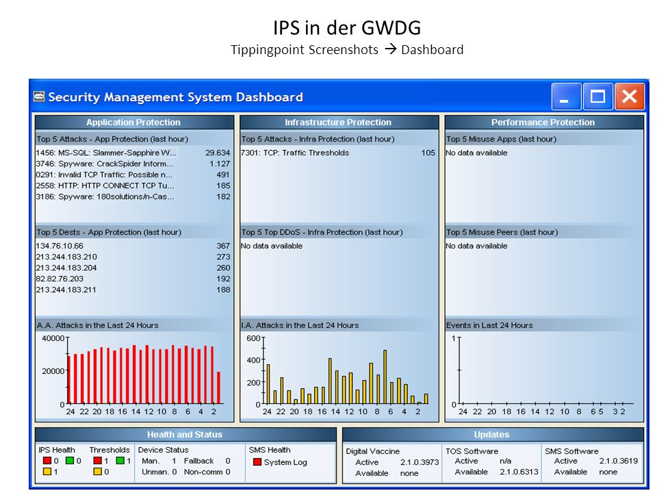 IPS in der GWDG Tippingpoint Screenshots  Dashboard