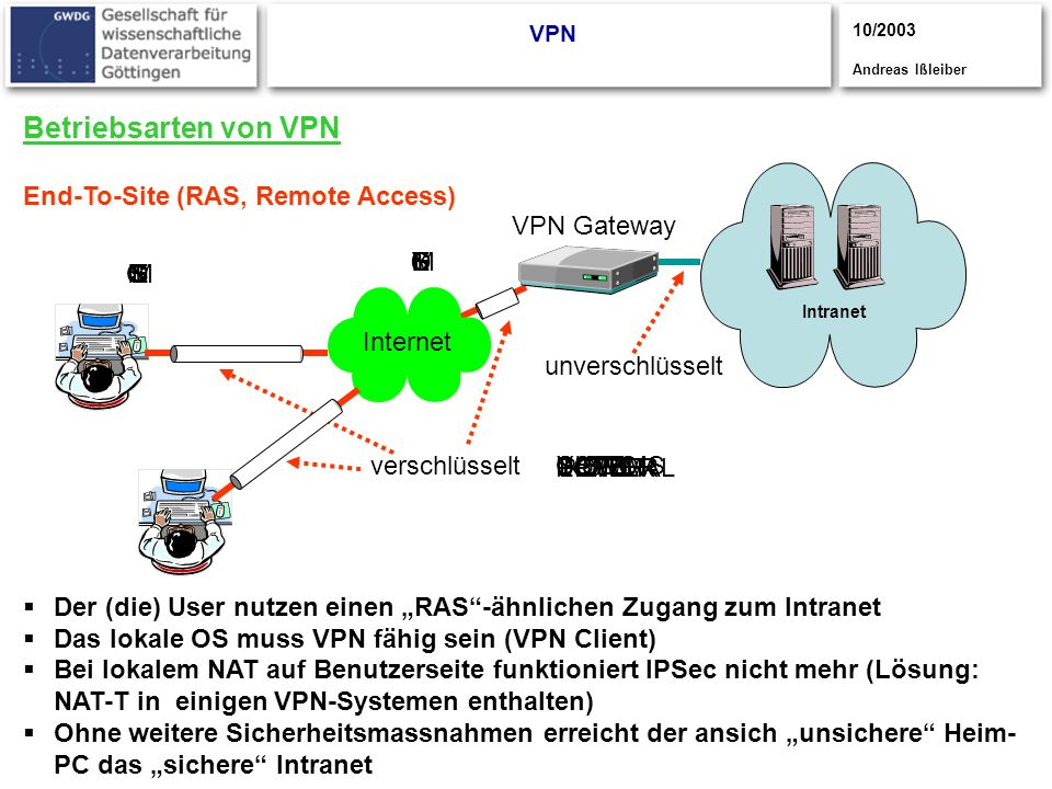 Betriebsarten von VPN End-To-Site (RAS, Remote Access)