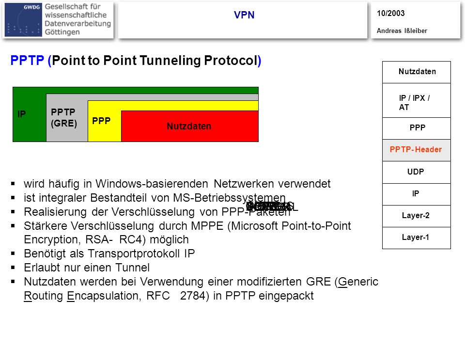 PPTP (Point to Point Tunneling Protocol)