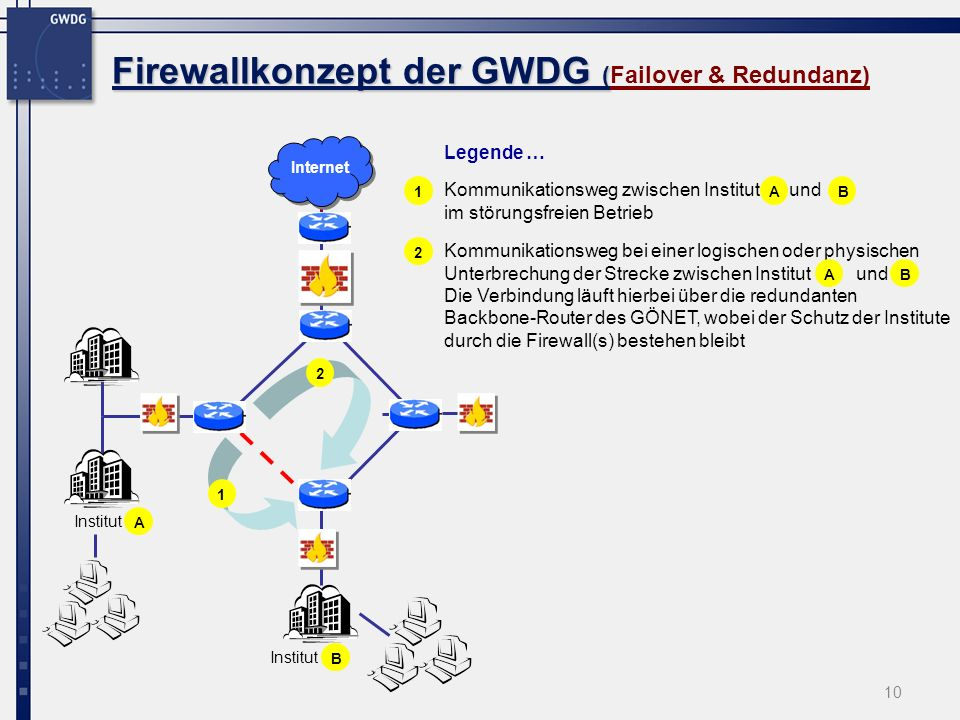 Firewallkonzept der GWDG (Failover & Redundanz)