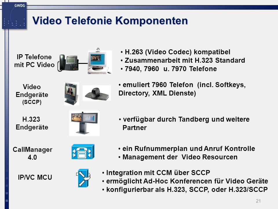 Video Telefonie Komponenten