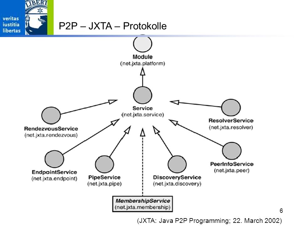 P2P – JXTA – Protokolle (JXTA: Java P2P Programming; 22. March 2002)