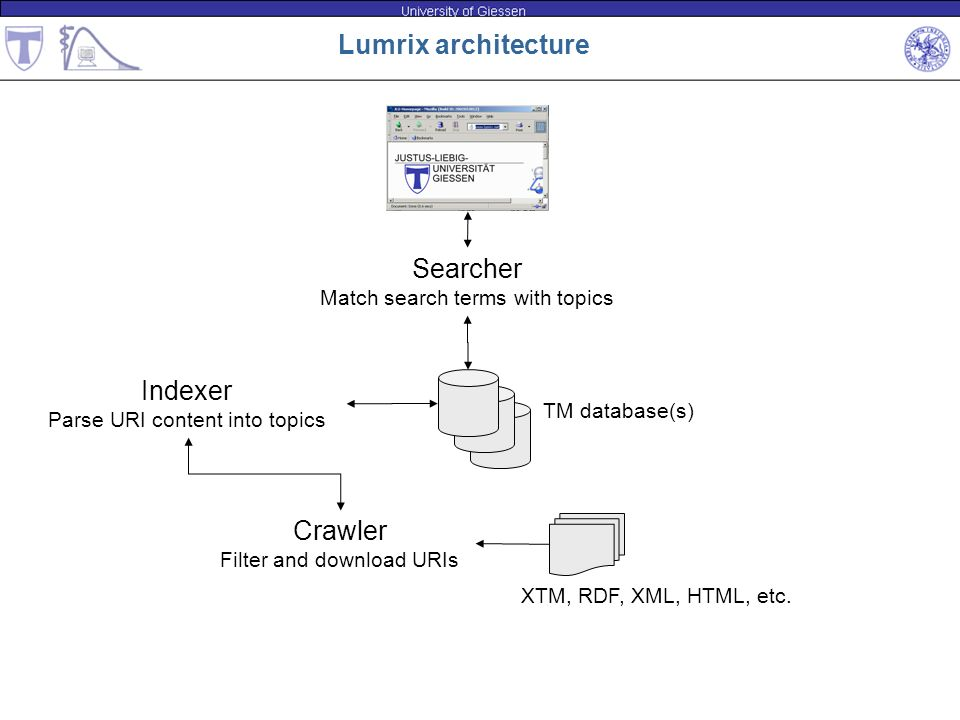 Lumrix architecture Searcher Indexer Crawler
