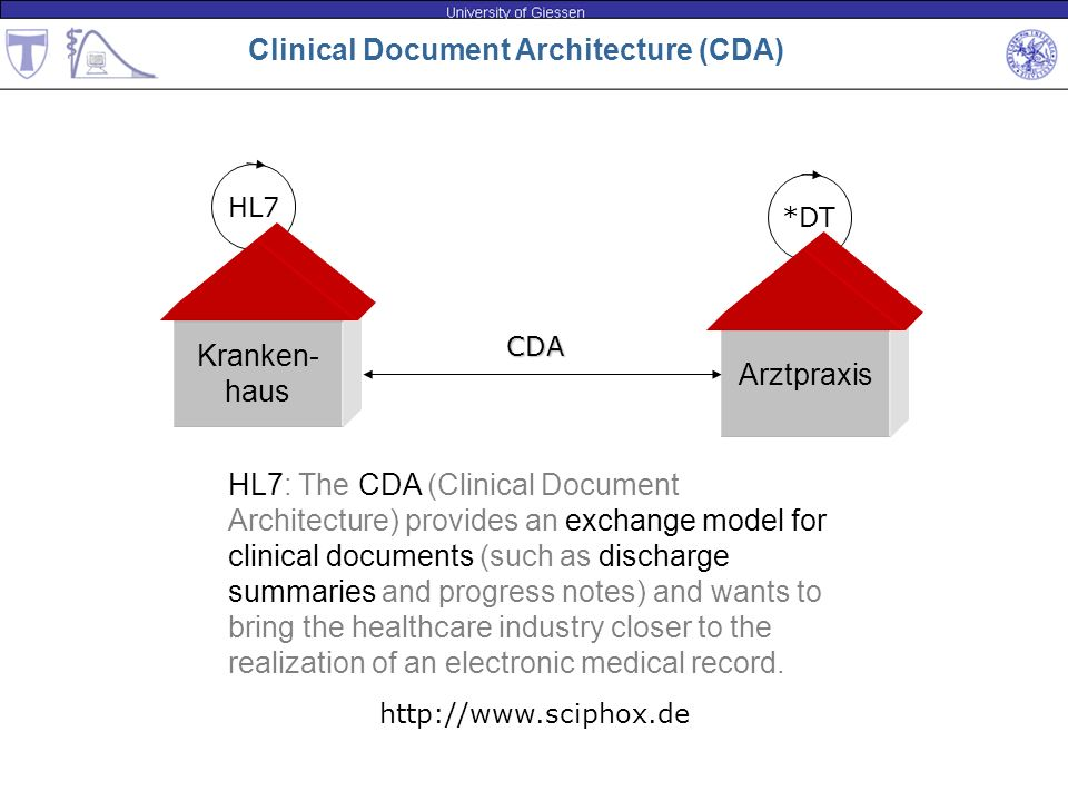 Clinical Document Architecture (CDA)