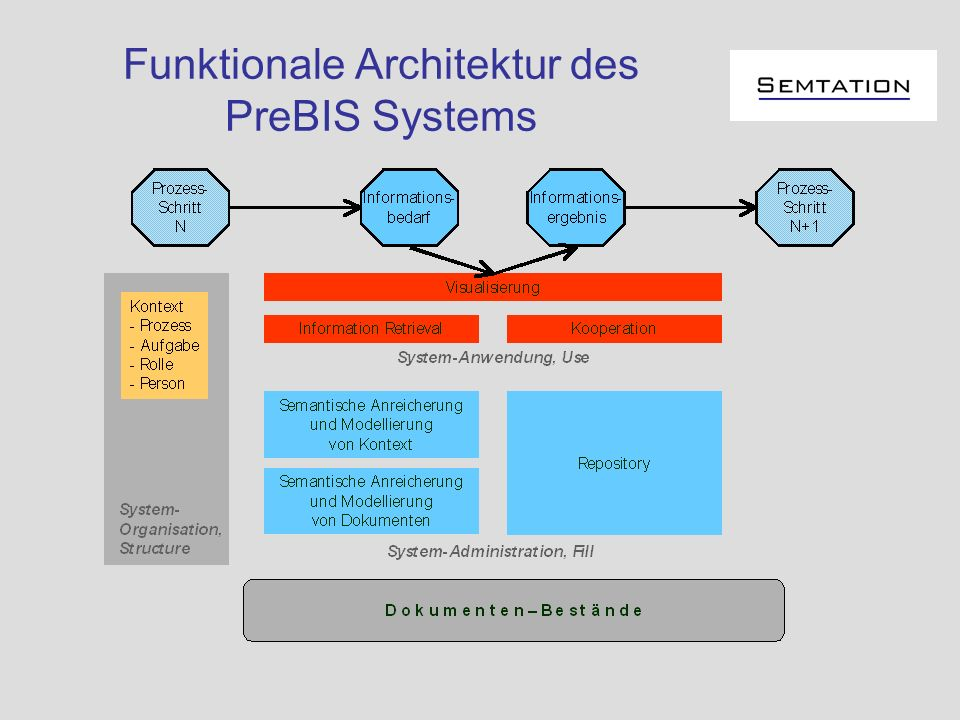 Funktionale Architektur des PreBIS Systems
