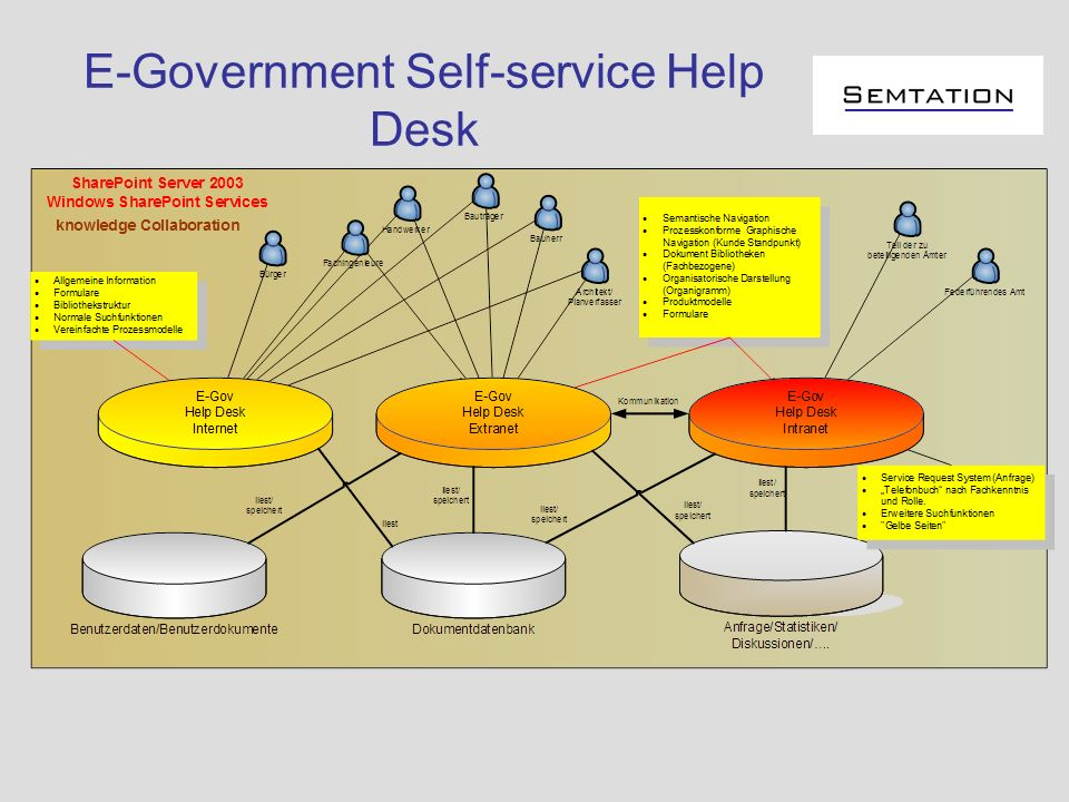 E-Government Self-service Help Desk