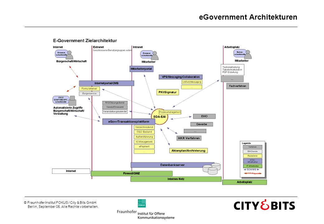 eGovernment Architekturen