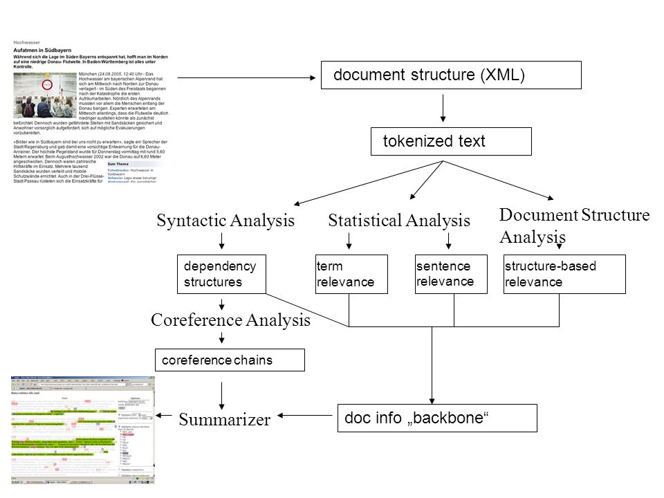 Document Structure Analysis Syntactic Analysis Statistical Analysis