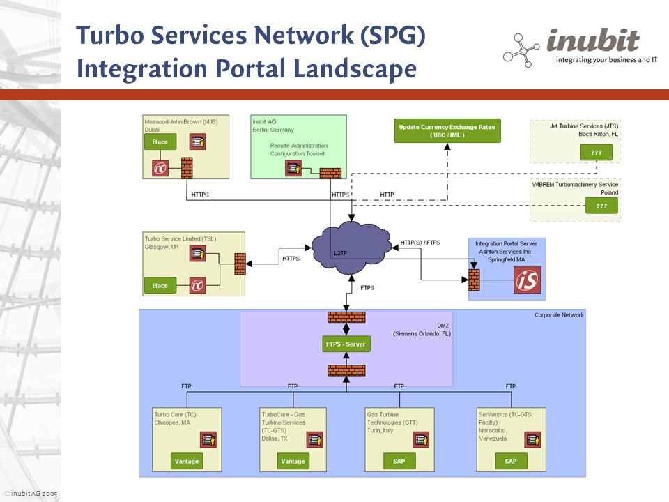 Turbo Services Network (SPG) Integration Portal Landscape