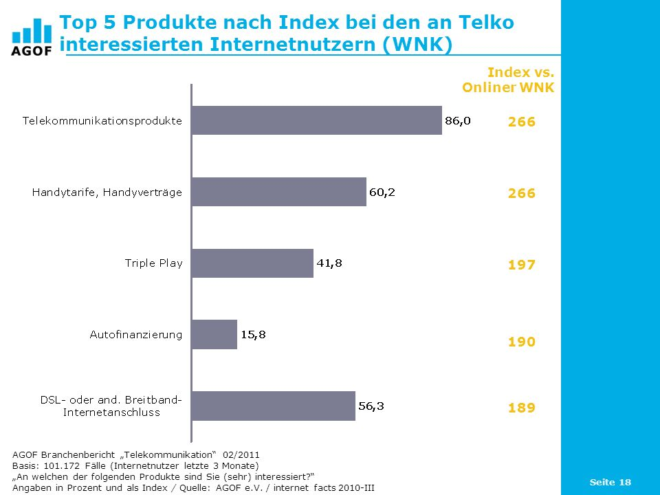 Top 5 Produkte nach Index bei den an Telko interessierten Internetnutzern (WNK)
