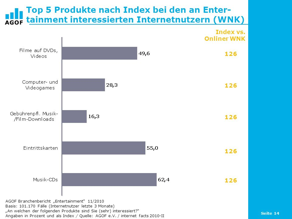 Top 5 Produkte nach Index bei den an Enter-tainment interessierten Internetnutzern (WNK)