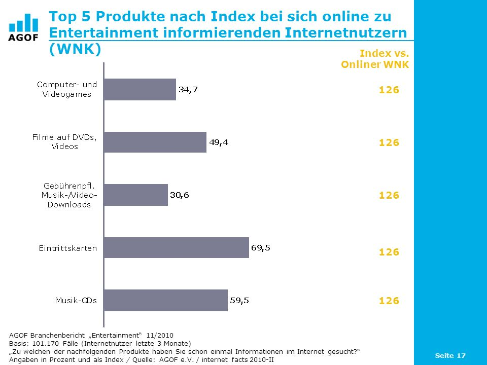 Top 5 Produkte nach Index bei sich online zu Entertainment informierenden Internetnutzern (WNK)