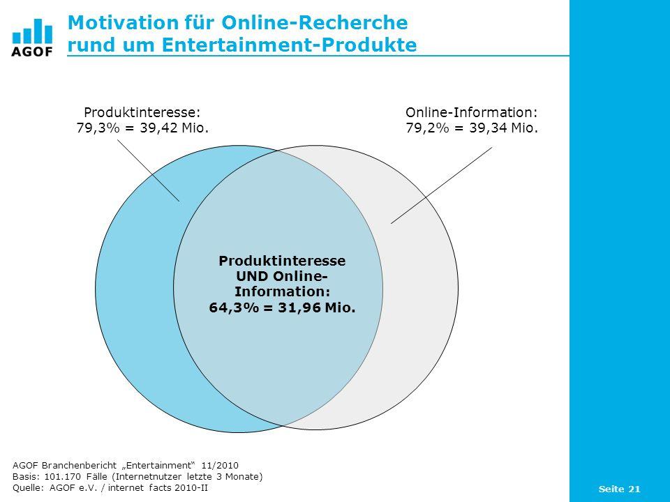 Motivation für Online-Recherche rund um Entertainment-Produkte