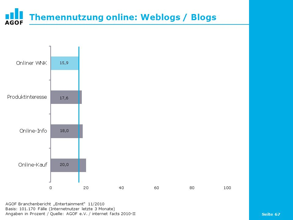 Themennutzung online: Weblogs / Blogs