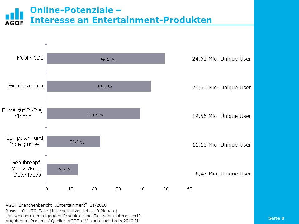 Online-Potenziale – Interesse an Entertainment-Produkten