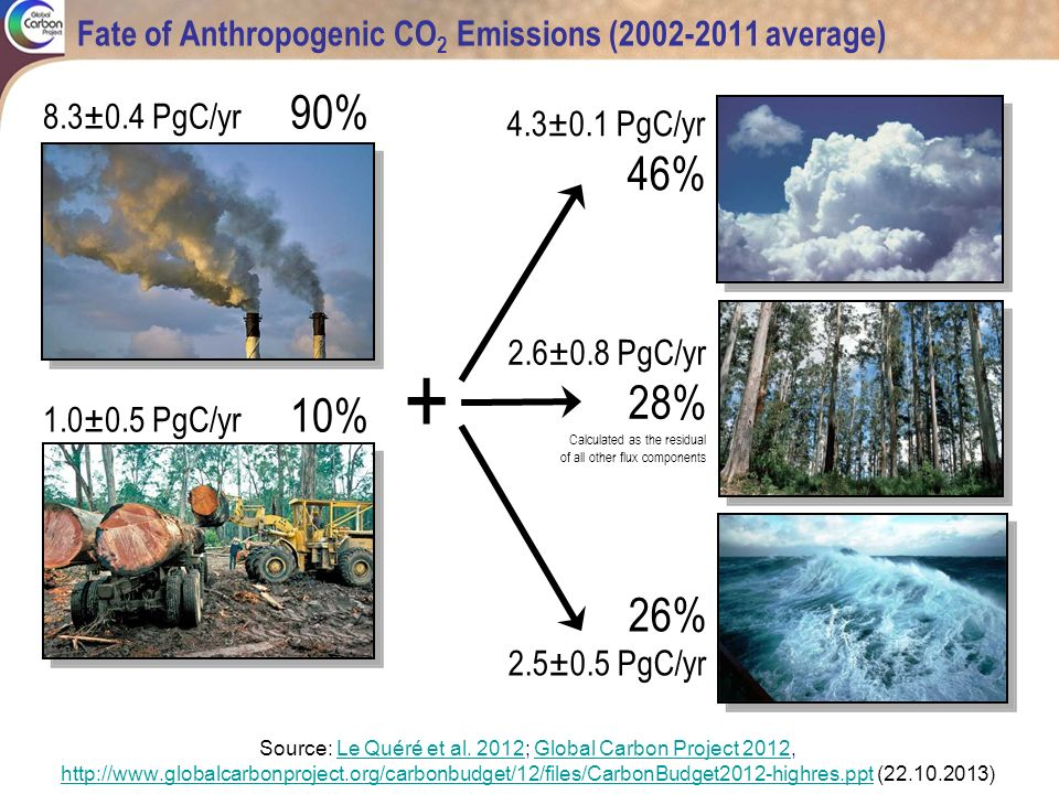 Fate of Anthropogenic CO2 Emissions ( average)