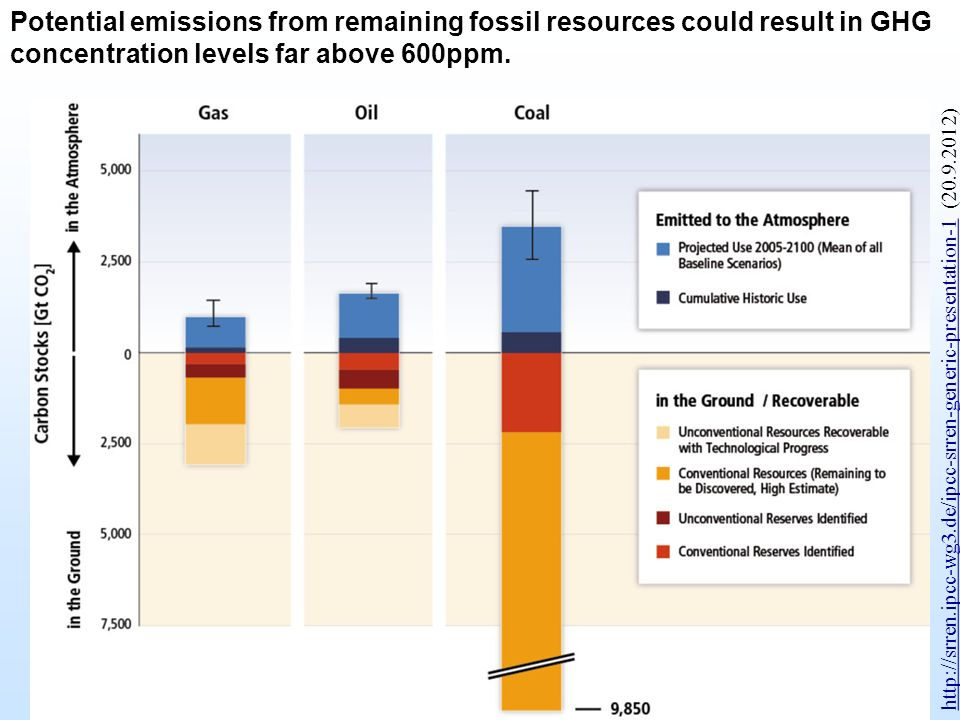 Potential emissions from remaining fossil resources could result in GHG concentration levels far above 600ppm.