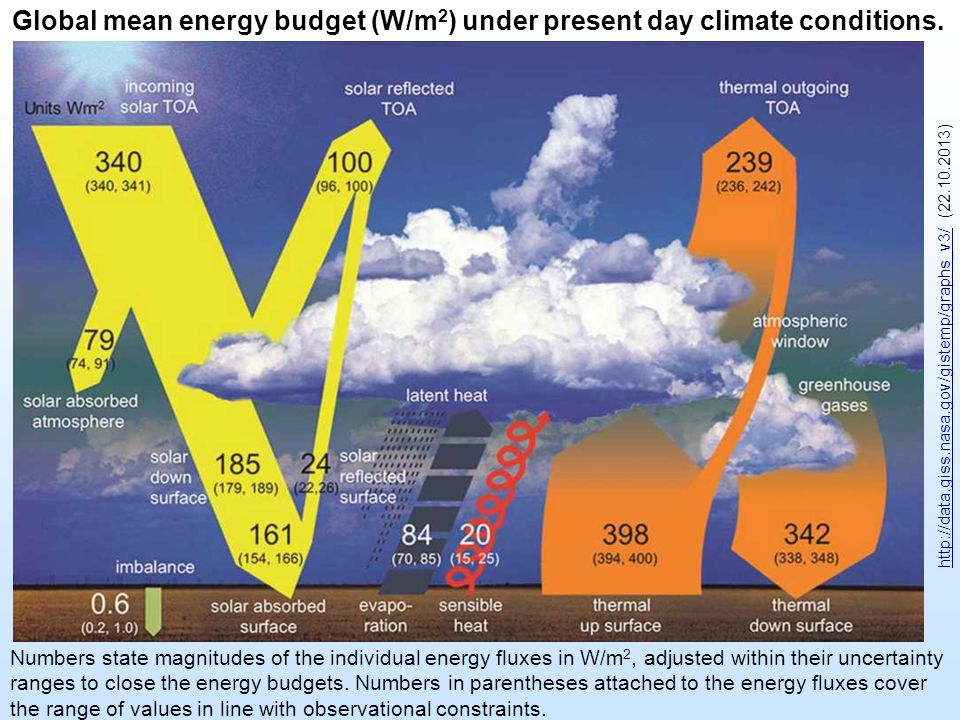 Global mean energy budget (W/m2) under present day climate conditions.