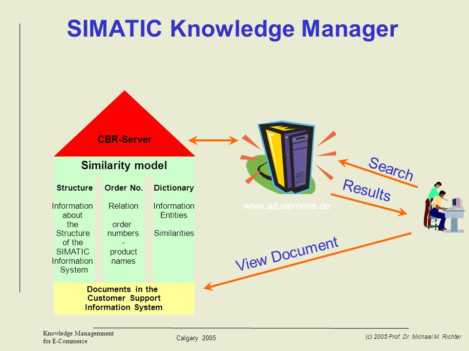 SIMATIC Knowledge Manager