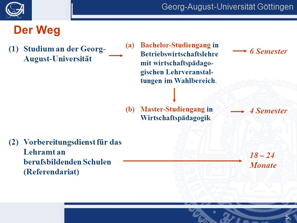 Der Weg 6 Semester Studium an der Georg-August-Universität 4 Semester