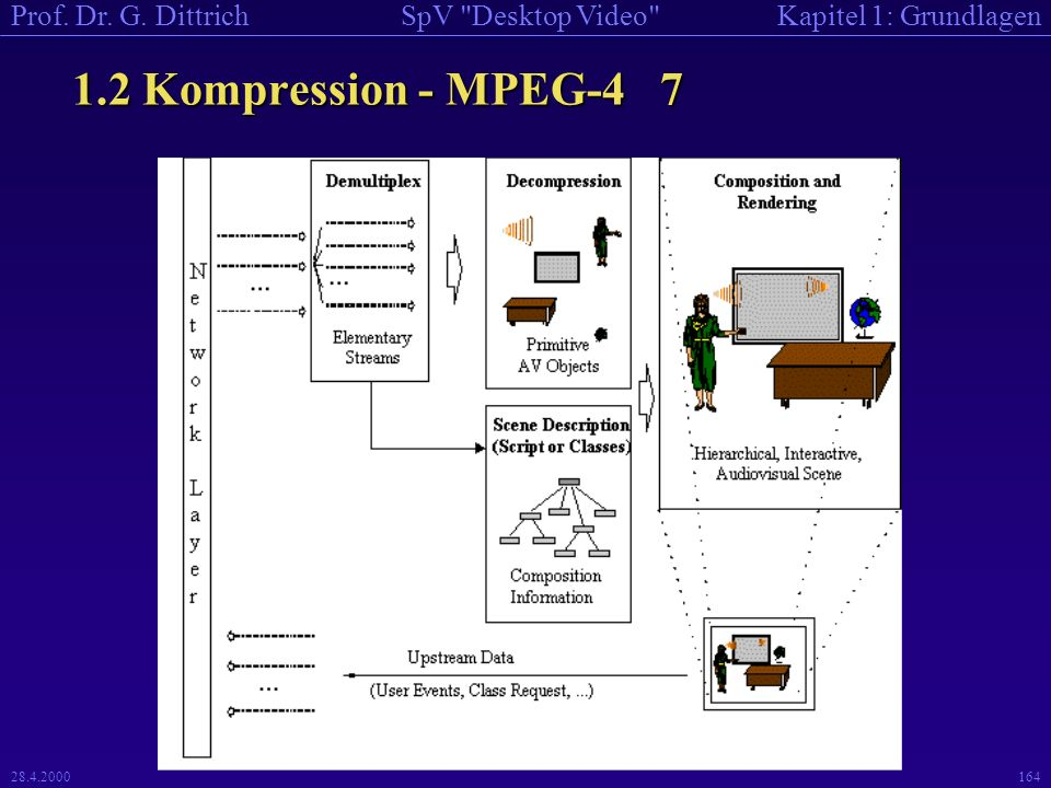 1.2 Kompression - MPEG-4 7 Representation of primitive AVOs