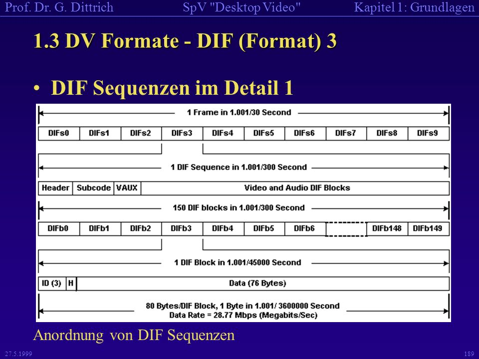1.3 DV Formate - DIF (Format) 3