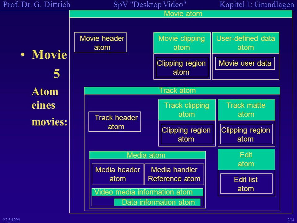 Movie 5 Atom eines movies: Movie atom Movie header atom Movie clipping