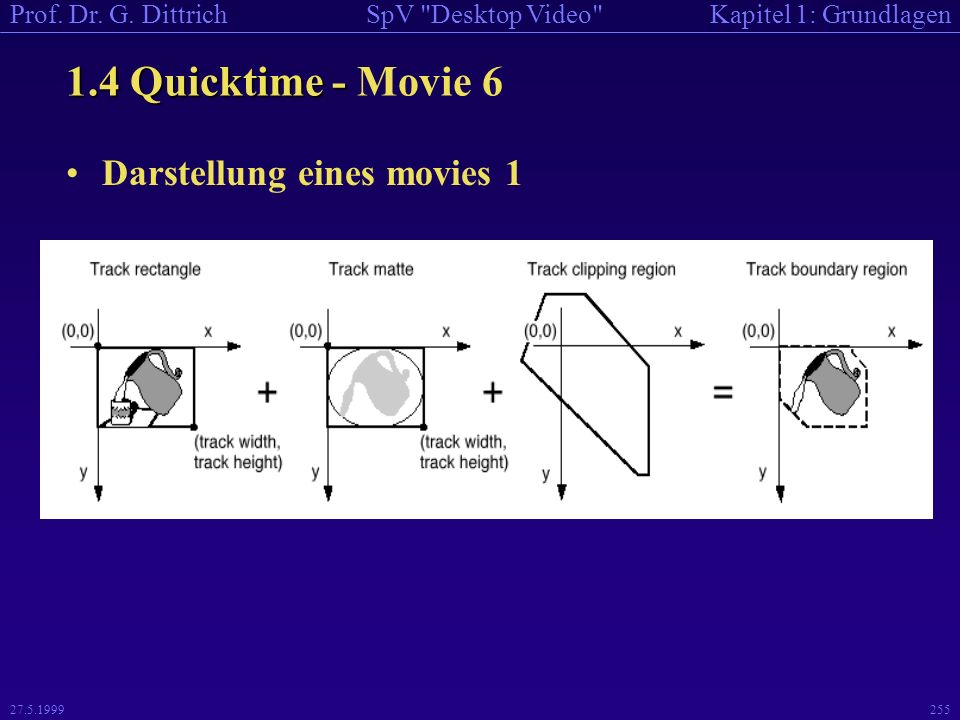 1.4 Quicktime - Movie 6 Darstellung eines movies 1 27.5.1999