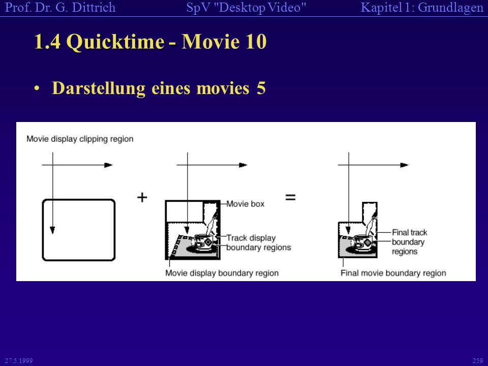 1.4 Quicktime - Movie 10 Darstellung eines movies 5 27.5.1999