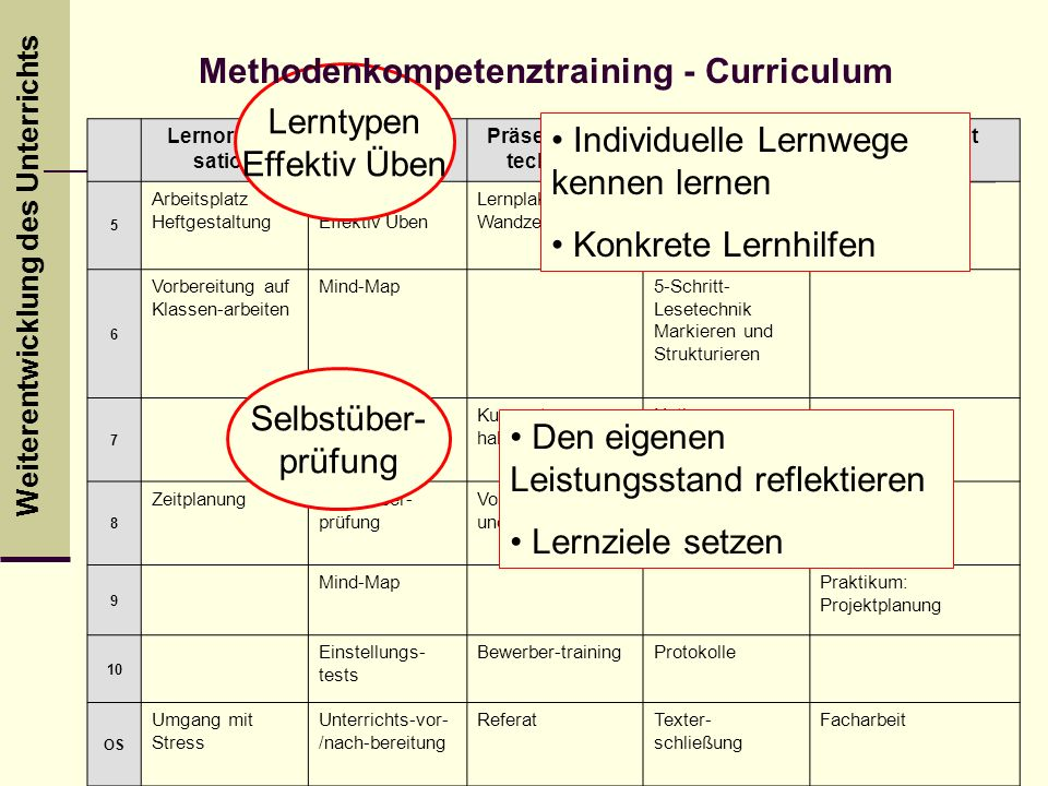 Methodenkompetenztraining - Curriculum