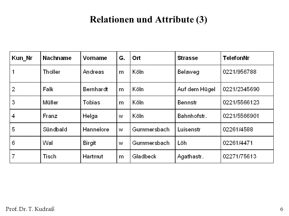 Relationen und Attribute (3)