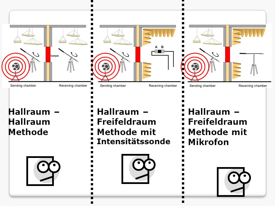 Hallraum – Hallraum Methode