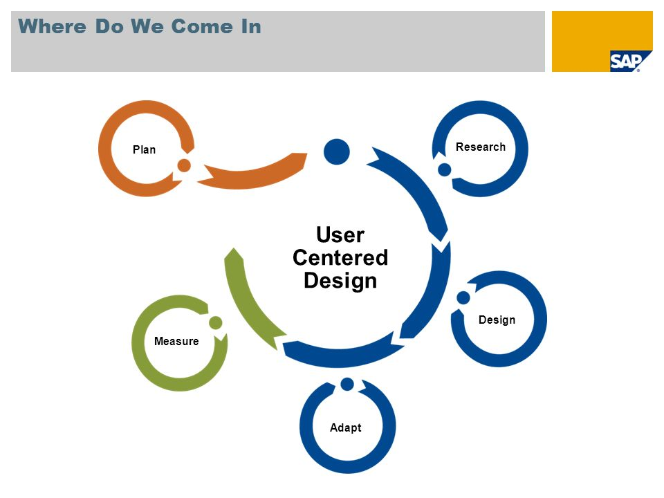 User Centered Design Where Do We Come In Research Plan Design Measure