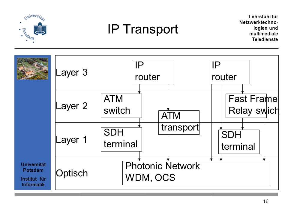 IP Transport IP router IP router Layer 3 ATM switch Fast Frame