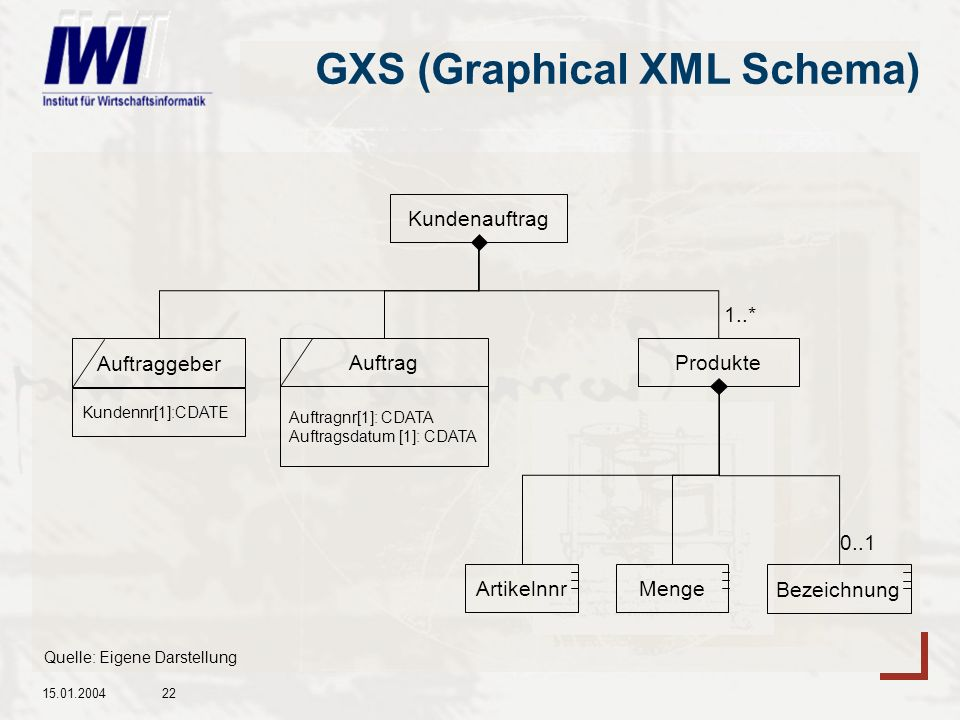 GXS (Graphical XML Schema)