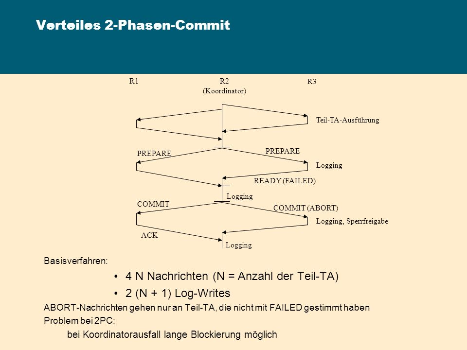 Verteiles 2-Phasen-Commit