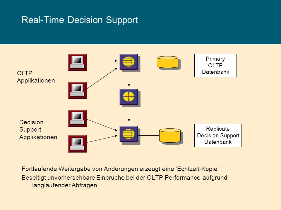 Real-Time Decision Support