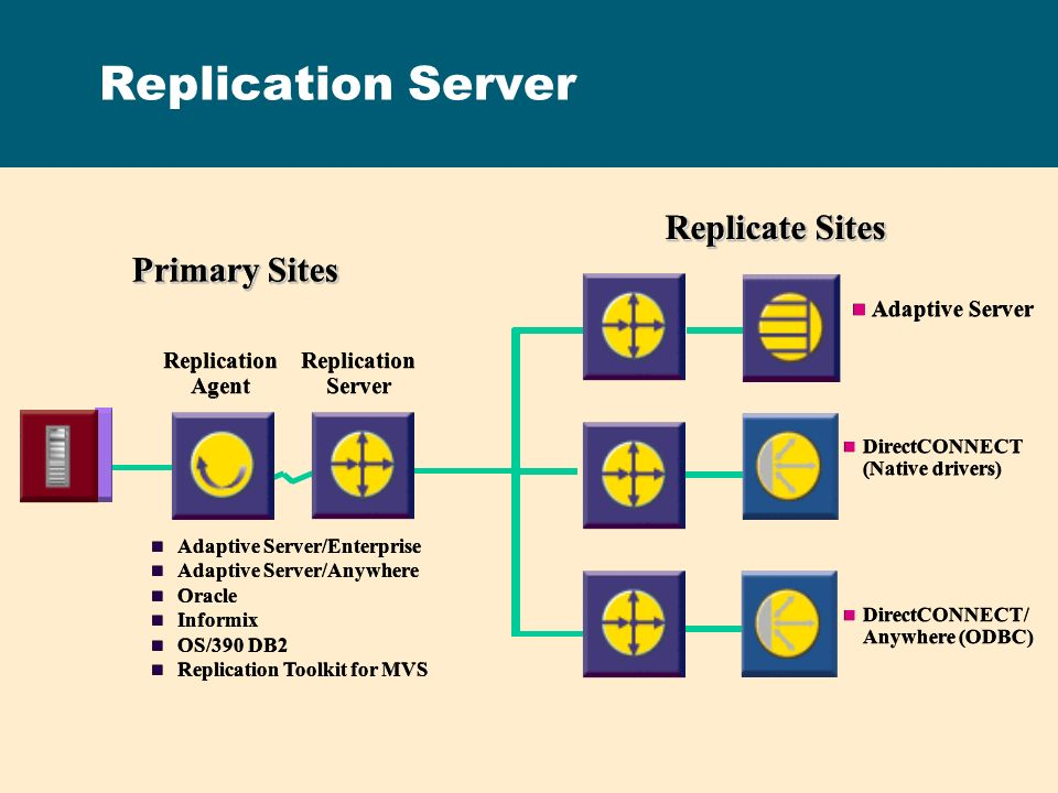 Replication Server Replicate Sites Primary Sites Adaptive Server