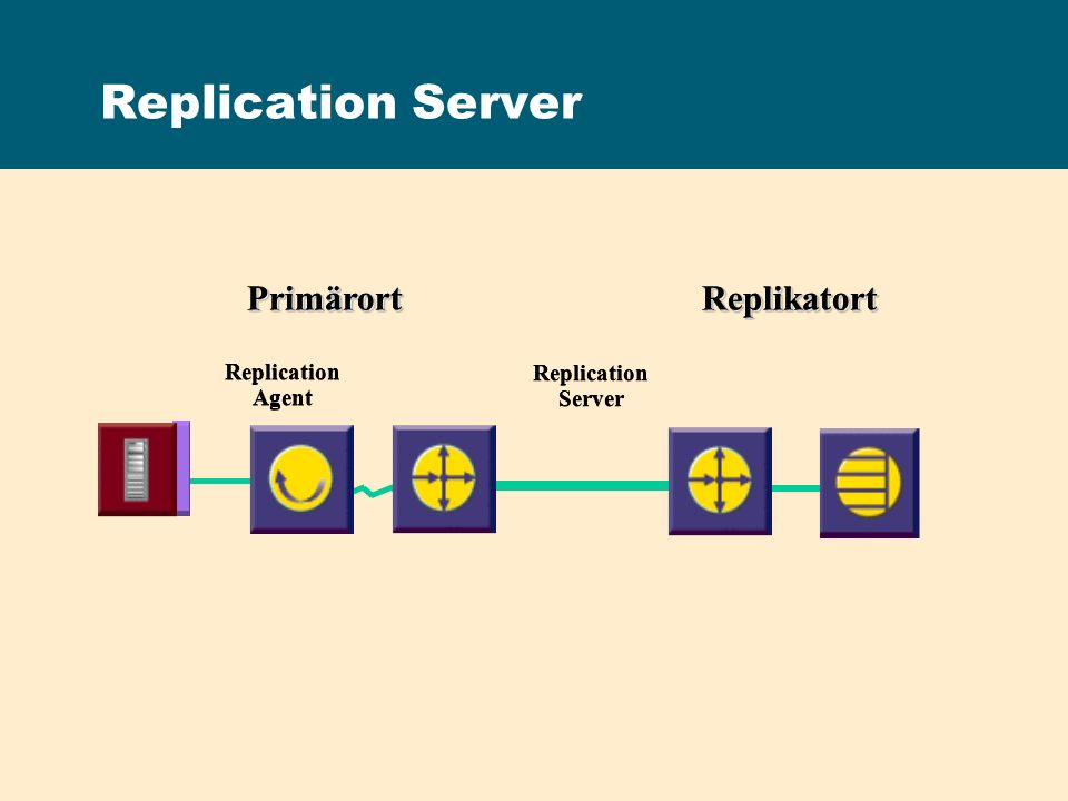 Replication Server Primärort Replikatort Replication