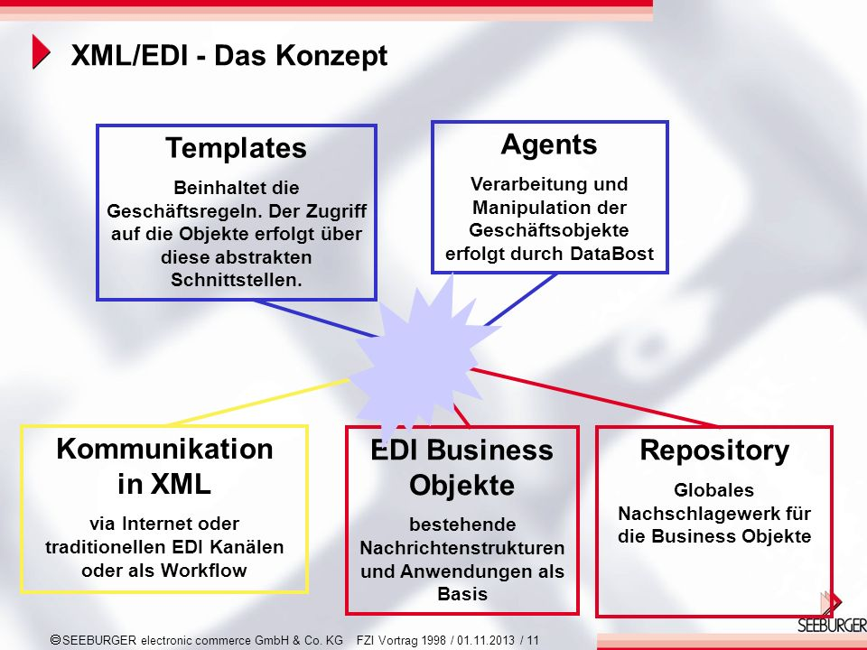 Templates Agents Kommunikation in XML EDI Business Objekte Repository