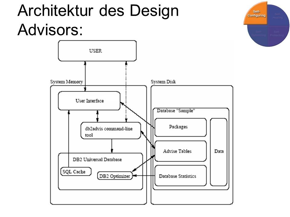 Architektur des Design Advisors: