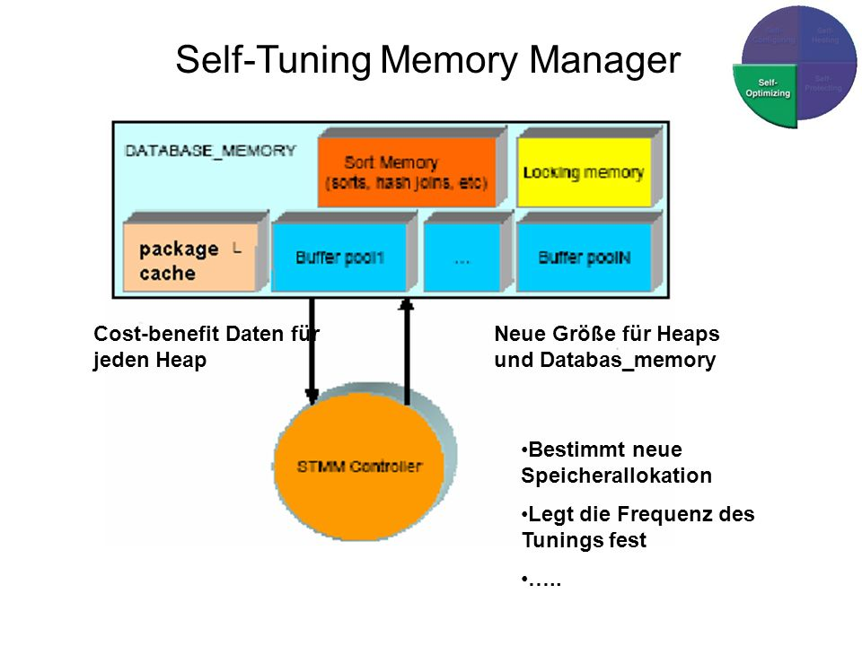 Self-Tuning Memory Manager